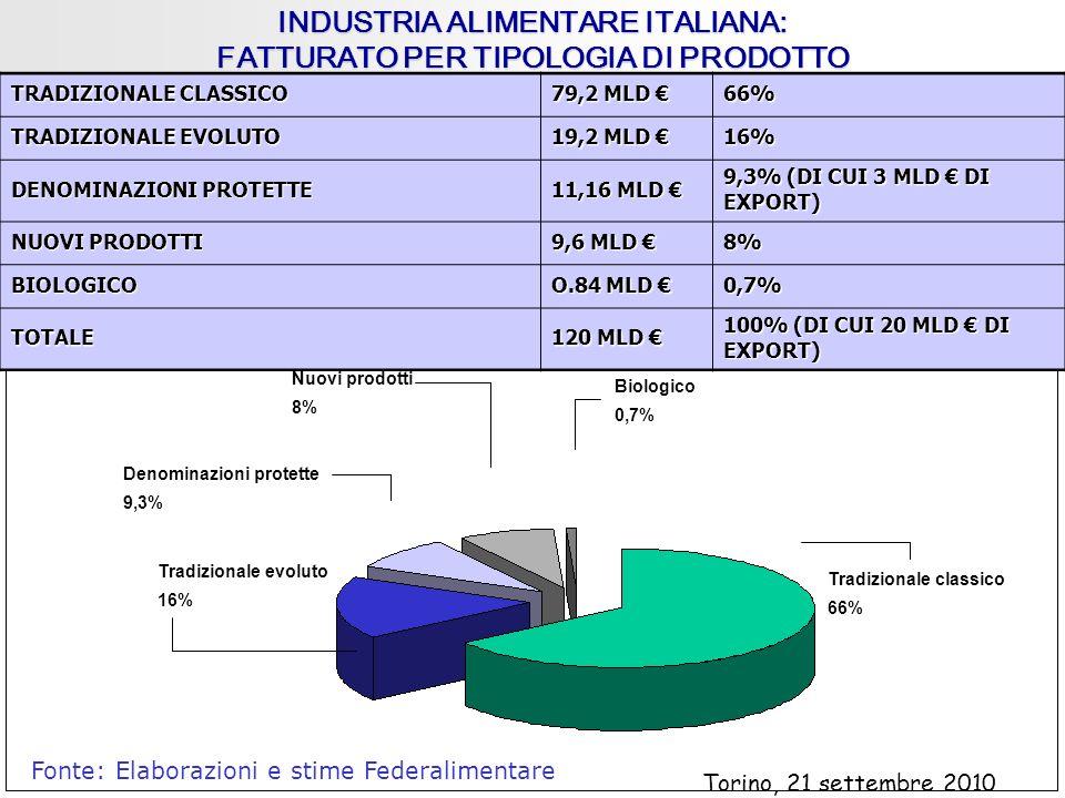 INDUSTRIA ALIMENTARE ITALIANA: FATTURATO PER TIPOLOGIA DI PRODOTTO Tradizionale classico 66% Biologico 0,7% Tradizionale evoluto 16% Nuovi prodotti 8% Denominazioni protette 9,3% Fonte: Elaborazioni e stime Federalimentare TRADIZIONALE CLASSICO 79,2 MLD 79,2 MLD 66% TRADIZIONALE EVOLUTO 19,2 MLD 19,2 MLD 16% DENOMINAZIONI PROTETTE 11,16 MLD 11,16 MLD 9,3% (DI CUI 3 MLD DI EXPORT) NUOVI PRODOTTI 9,6 MLD 9,6 MLD 8% BIOLOGICO O.84 MLD O.84 MLD 0,7% TOTALE 120 MLD 120 MLD 100% (DI CUI 20 MLD DI EXPORT) Torino, 21 settembre 2010