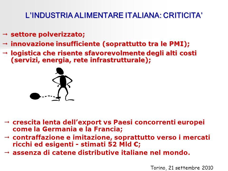 LINDUSTRIA ALIMENTARE ITALIANA: CRITICITA settore polverizzato; settore polverizzato; innovazione insufficiente (soprattutto tra le PMI); innovazione insufficiente (soprattutto tra le PMI); logistica che risente sfavorevolmente degli alti costi (servizi, energia, rete infrastrutturale); logistica che risente sfavorevolmente degli alti costi (servizi, energia, rete infrastrutturale); crescita lenta dellexport vs Paesi concorrenti europei come la Germania e la Francia; contraffazione e imitazione, soprattutto verso i mercati ricchi ed esigenti - stimati 52 Mld ; assenza di catene distributive italiane nel mondo.