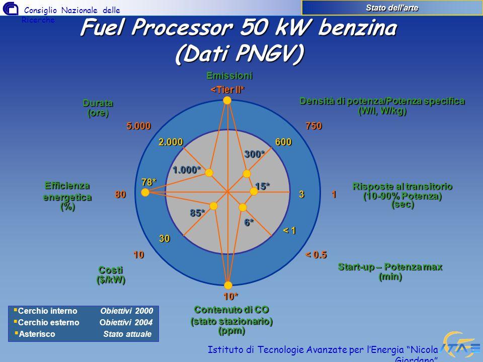 Consiglio Nazionale delle Ricerche Istituto di Tecnologie Avanzate per lEnergia Nicola Giordano Stato dellarte Fuel Processor 50 kW benzina (Dati PNGV