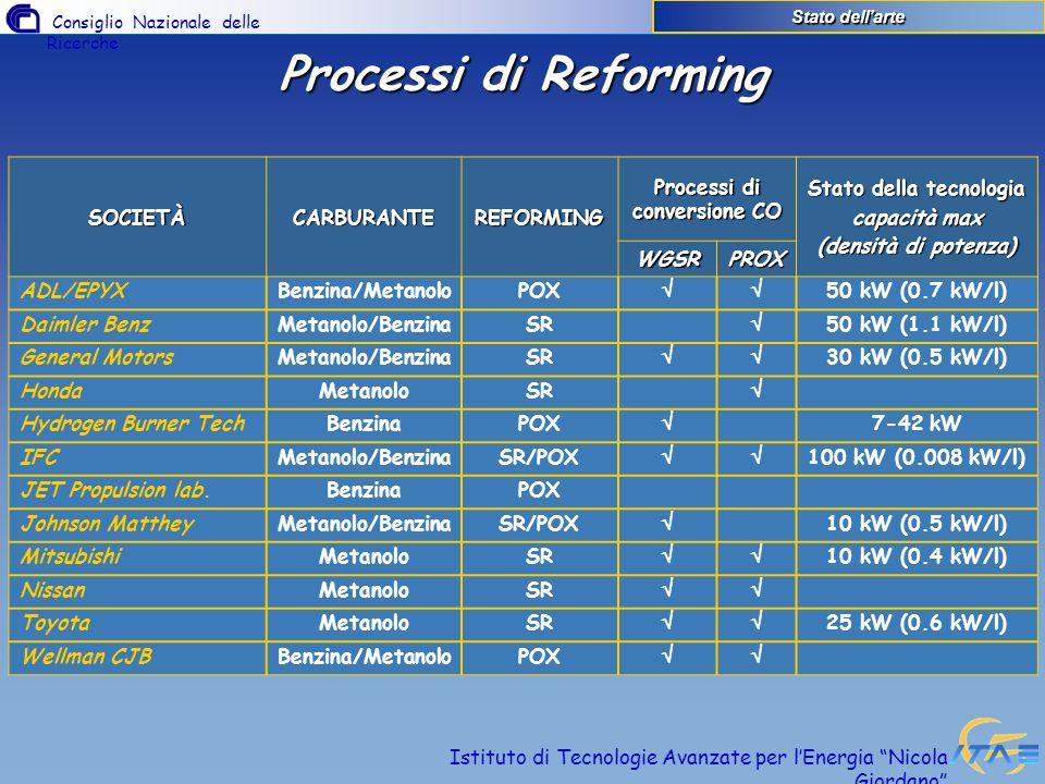 Consiglio Nazionale delle Ricerche Istituto di Tecnologie Avanzate per lEnergia Nicola Giordano Processi di Reforming SOCIETÀCARBURANTEREFORMING Proce