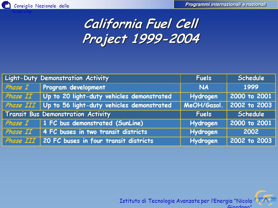 Consiglio Nazionale delle Ricerche Istituto di Tecnologie Avanzate per lEnergia Nicola Giordano California Fuel Cell Project 1999-2004 Light-Duty Demonstration Activity FuelsSchedule Phase IProgram developmentNA1999 Phase IIUp to 20 light-duty vehicles demonstratedHydrogen2000 to 2001 Phase IIIUp to 56 light-duty vehicles demonstratedMeOH/Gasol.2002 to 2003 Transit Bus Demonstration Activity FuelsSchedule Phase I1 FC bus demonstrated (SunLine)Hydrogen2000 to 2001 Phase II4 FC buses in two transit districtsHydrogen2002 Phase III20 FC buses in four transit districtsHydrogen2002 to 2003 Programmi internazionali e nazionali