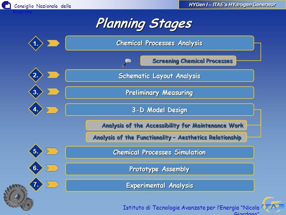 Consiglio Nazionale delle Ricerche Istituto di Tecnologie Avanzate per lEnergia Nicola Giordano Planning Stages 1. Chemical Processes Analysis Schemat