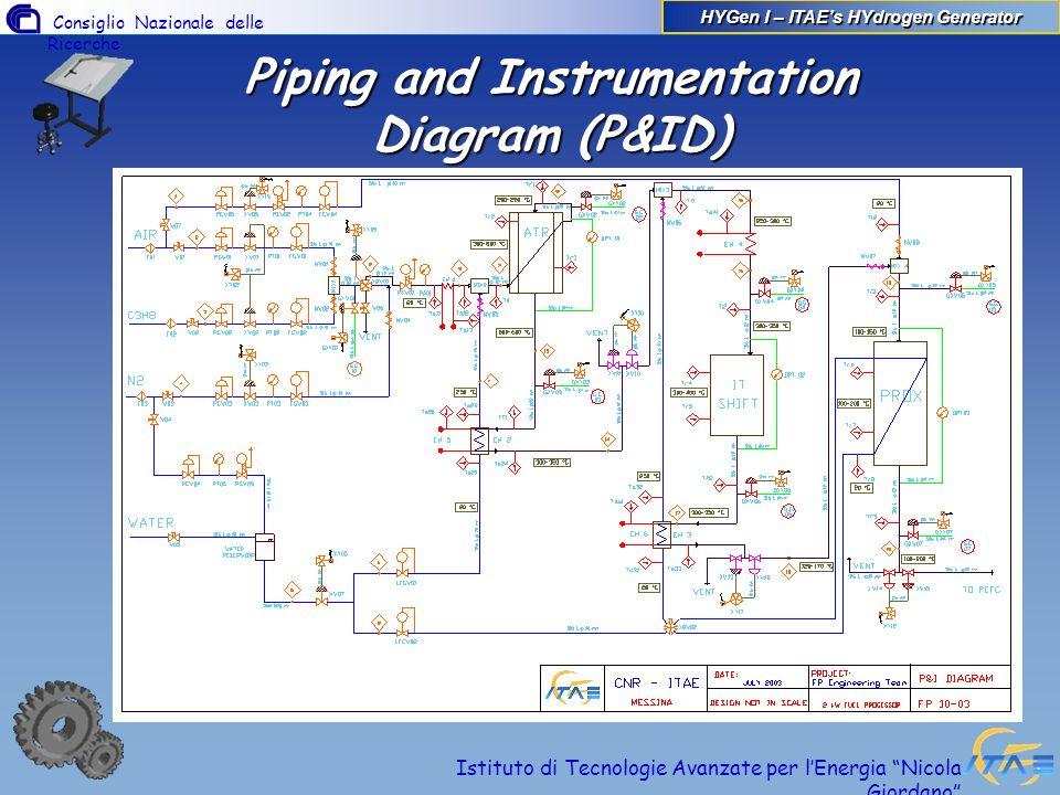 Consiglio Nazionale delle Ricerche Istituto di Tecnologie Avanzate per lEnergia Nicola Giordano Piping and Instrumentation Diagram (P&ID) HYGen I – IT