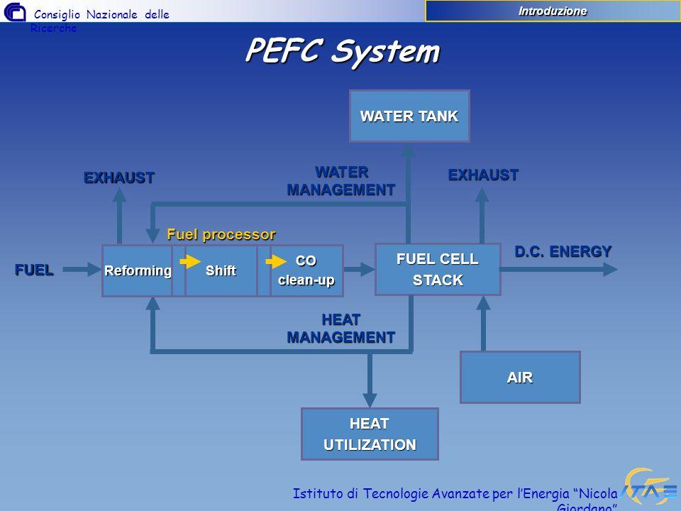 Consiglio Nazionale delle Ricerche Istituto di Tecnologie Avanzate per lEnergia Nicola Giordano È la chiave per una veloce e rapida commercializzazione delle fuel cells, superando il problema dellinfrastruttura per lidrogeno È possibile ricavare lidrogeno da combustibili diversi: metanolo/etanolo metanolo/etanolo metano metano benzina/gasolio benzina/gasolio LPG LPG nafta nafta Processi utilizzati OSSIDAZIONE PARZIALE (POX) STEAM REFORMING (SR)AUTOTHERMAL(AR) Il Fuel Processor Introduzione