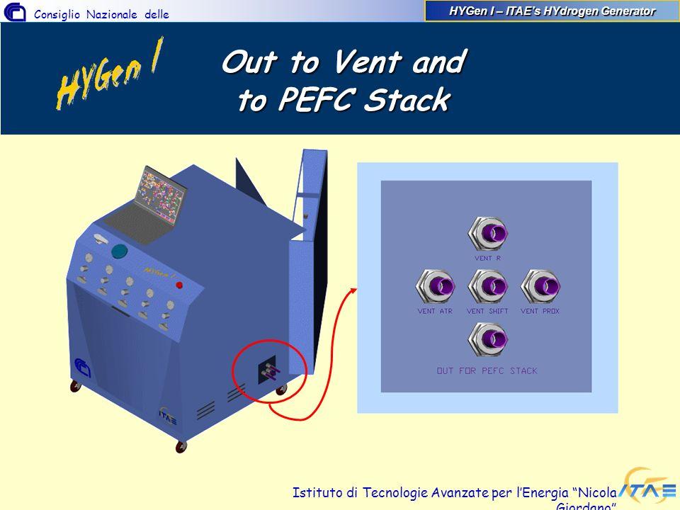 Consiglio Nazionale delle Ricerche Istituto di Tecnologie Avanzate per lEnergia Nicola Giordano Out to Vent and to PEFC Stack HYGen I – ITAEs HYdrogen