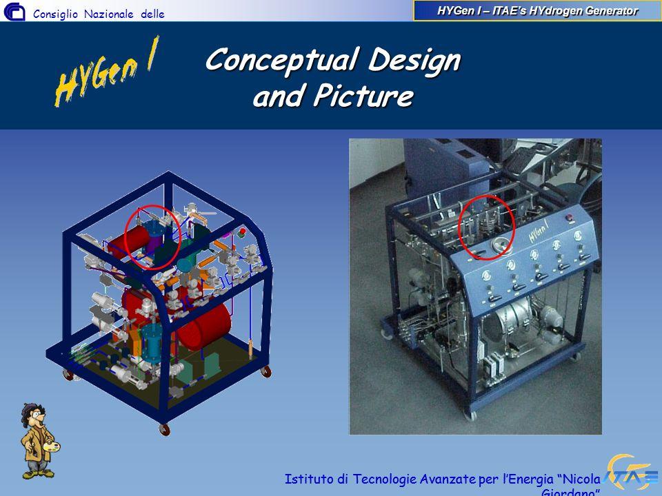 Consiglio Nazionale delle Ricerche Istituto di Tecnologie Avanzate per lEnergia Nicola Giordano Conceptual Design and Picture Istituto di Tecnologie A