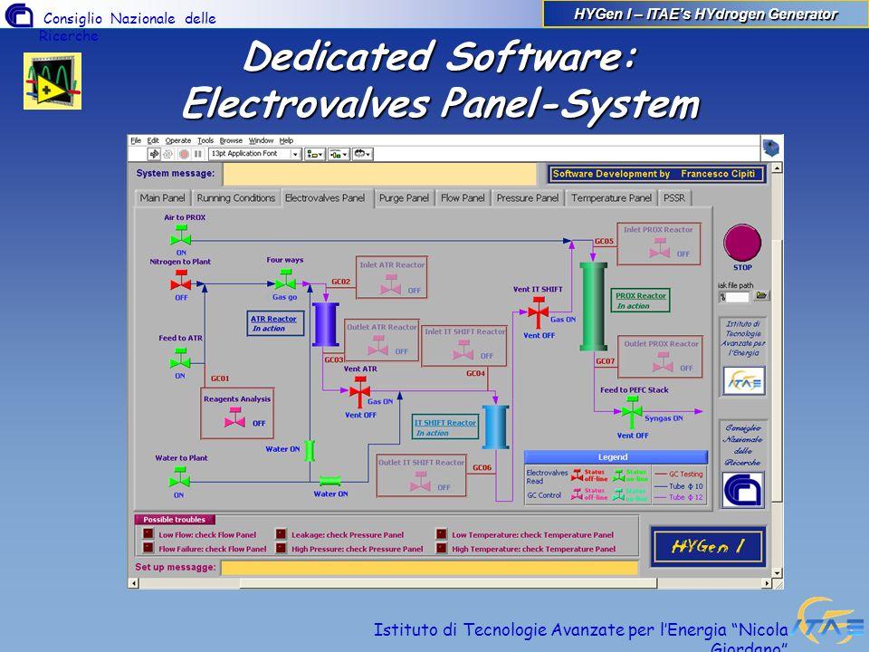 Consiglio Nazionale delle Ricerche Istituto di Tecnologie Avanzate per lEnergia Nicola Giordano Dedicated Software: Electrovalves Panel-System HYGen I