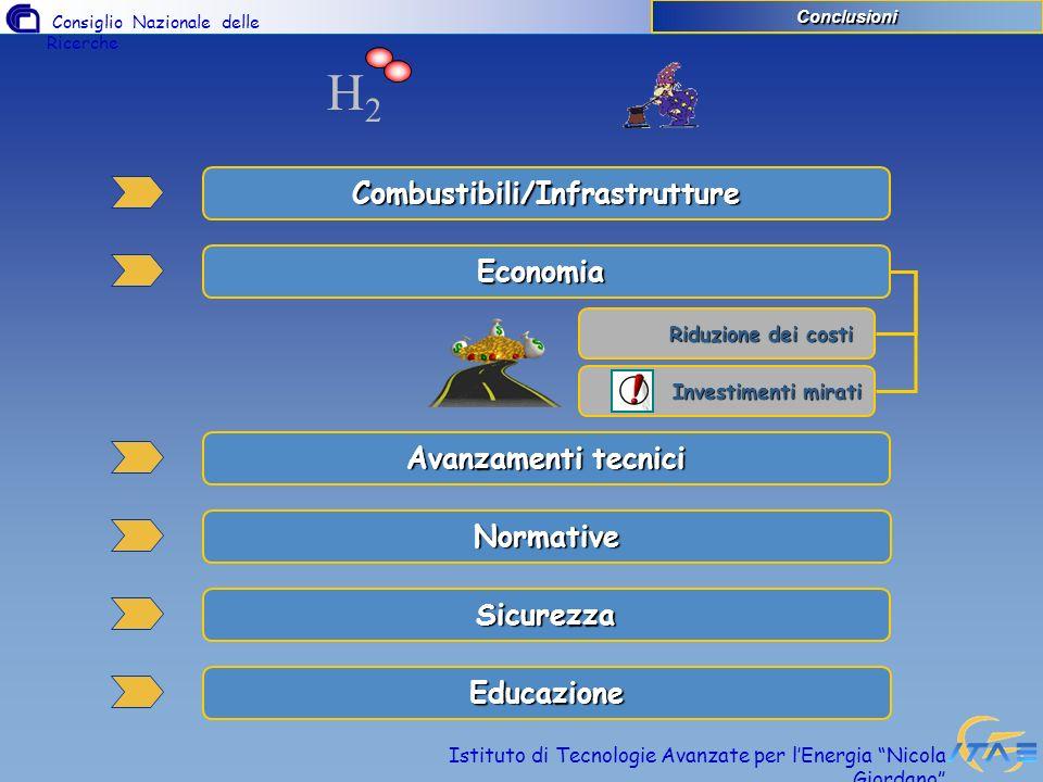 Consiglio Nazionale delle Ricerche Istituto di Tecnologie Avanzate per lEnergia Nicola Giordano Combustibili/Infrastrutture Economia Avanzamenti tecni