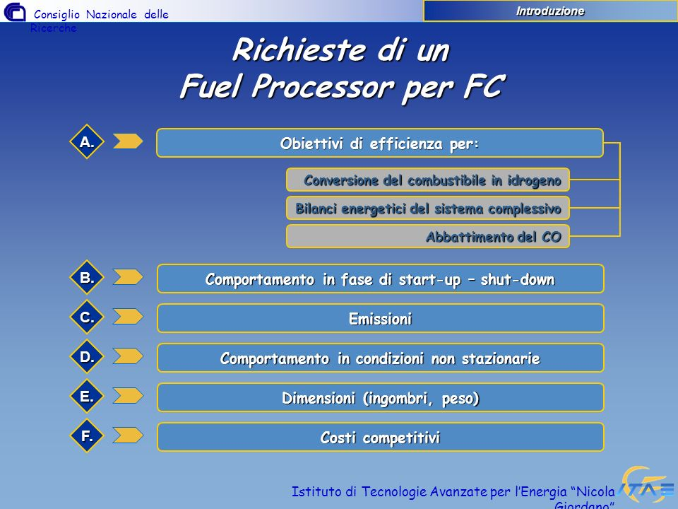 Consiglio Nazionale delle Ricerche Istituto di Tecnologie Avanzate per lEnergia Nicola Giordano Programma MIUR (1999-2002) Sviluppo di un sistema di generazione completo di potenza 10-15 kW che utilizza gas naturale come combustibile Organizzazioni coinvolte nel programma ENEA, CNR-ITAE, Nuvera Fuel Cells, Centro Ricerche Fiat, Politecnico di Milano, Università di Brescia, Genova e Roma Costo 3.744.312 Euro (contributo MIUR 44%) CNR-ITAE CNR-ITAE Progettazione e realizzazione di un prototipo di generazione di idrogeno Programmi internazionali e nazionali