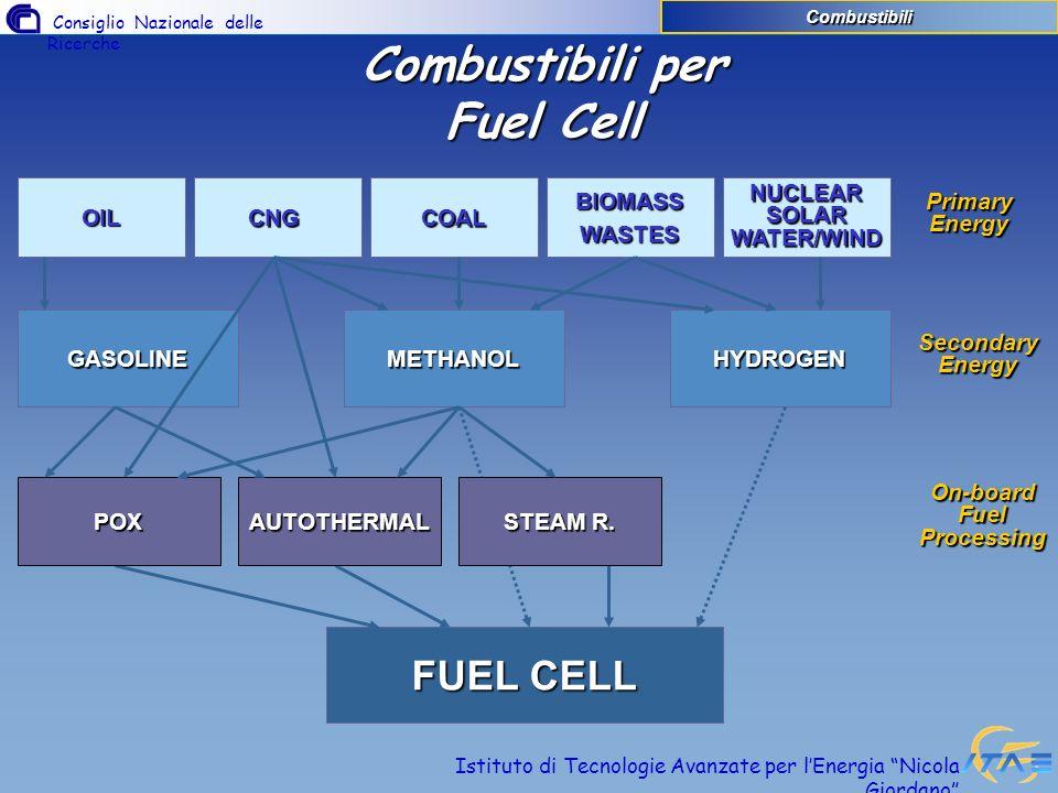 Consiglio Nazionale delle Ricerche Istituto di Tecnologie Avanzate per lEnergia Nicola Giordano Classificazione dei Fuel Processors Combustibili In accordo al Combustibile… Gas Naturale Gas Naturale Alto contenuto di Idrogeno, laccumulo e la distribuzione possono essere problematici.