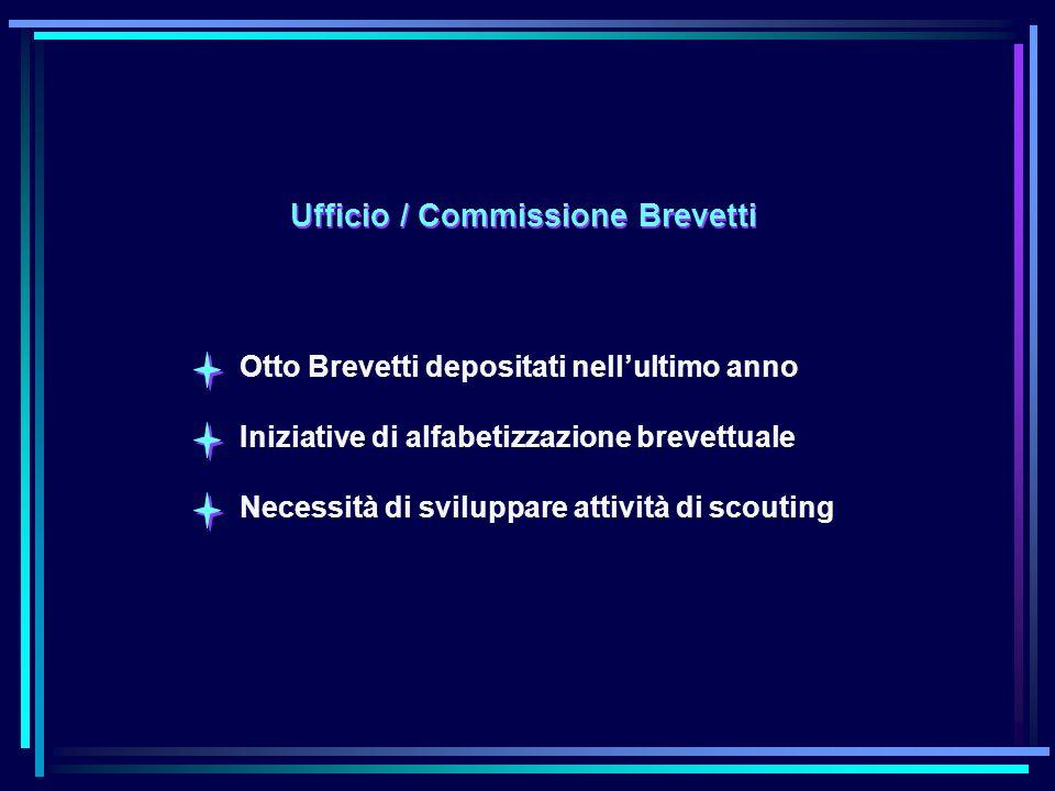 Ufficio / Commissione Brevetti Otto Brevetti depositati nellultimo anno Iniziative di alfabetizzazione brevettuale Necessità di sviluppare attività di scouting