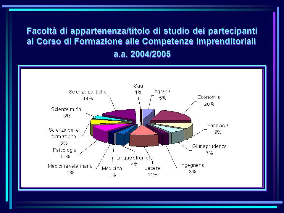 Sviluppare lintegrazione con il territorio per contribuire a creare la filiera Ricerca – Innovazione – Piemonte Completare il censimento delle attività di ricerca di potenziale trasferimento industriale (Progetto Diadi) Realizzazione dellIndustrial Liason Office (con Polito e UPO) Agenzia della Ricerca (I)