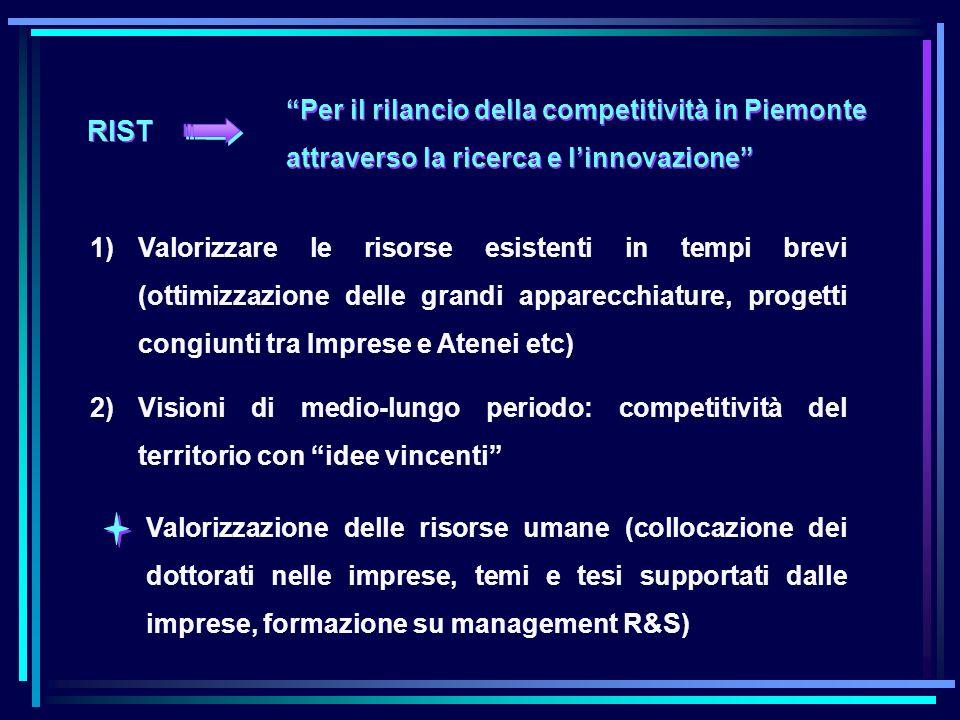 Il sistema degli Incubatori dellUniversità di Torino (con il contributo dei FSE) Polo Chimica / Farmacia: Superficie ca.