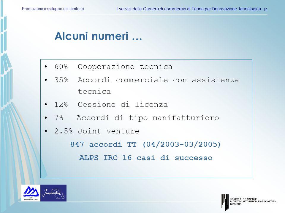 Promozione e sviluppo del territorio I servizi della Camera di commercio di Torino per linnovazione tecnologica 10 60% Cooperazione tecnica 35% Accord