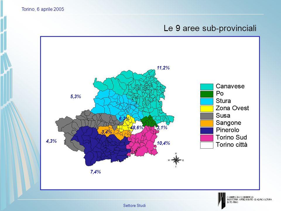 Settore Studi Torino, 6 aprile 2005 Le 9 aree sub-provinciali 11,2% 5,3% 4,3% 7,4% 10,4% 3,1%48,6% 6,3% 3,4%