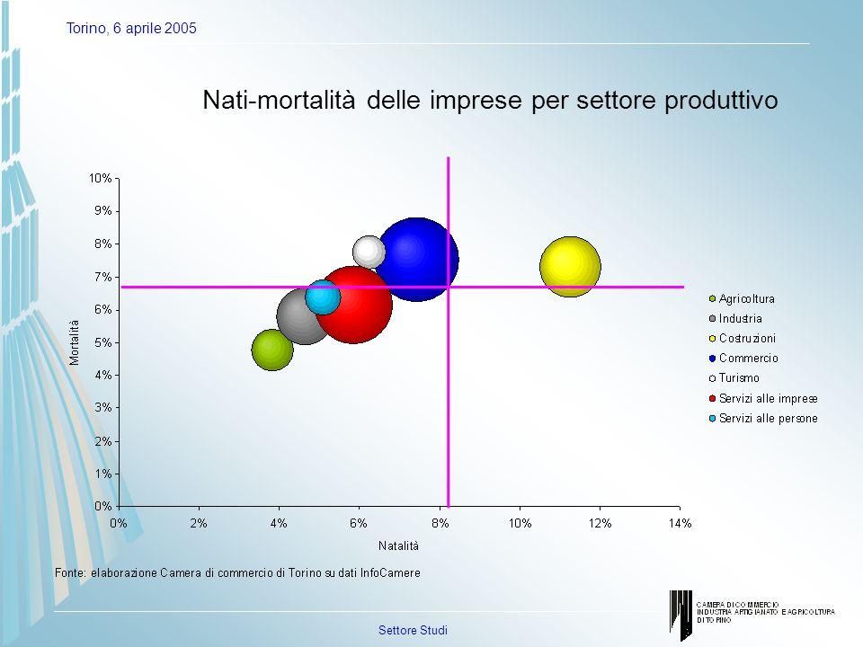 Settore Studi Torino, 6 aprile 2005 Nati-mortalità delle imprese per settore produttivo