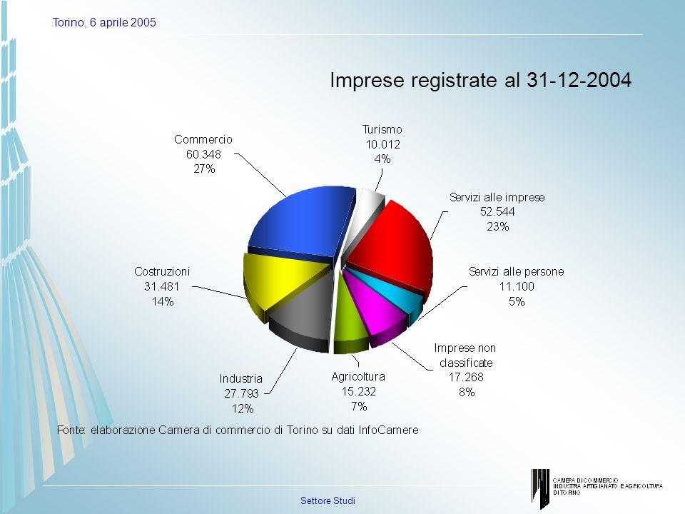 Settore Studi Torino, 6 aprile 2005 Tassi di crescita Anni 2000-2004