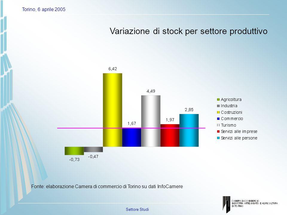 Settore Studi Torino, 6 aprile 2005 Gli imprenditori extracomunitari nelle 9 aree sub-provinciali Aree sub-provincialiPercentuale sul totale provinciale Canavese6,2% Pinerolo3,4% Po1,7% Sangone2,1% Stura2,4% Susa1,7% Torino70,6% Torino Sud6,6% Zona Ovest5,2% Fonte: elaborazione Camera di commercio di Torino su dati InfoCamere