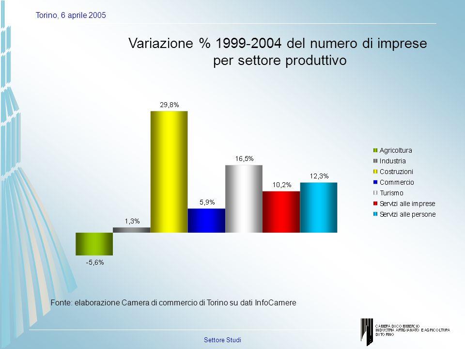 Settore Studi Torino, 6 aprile 2005 Variazione % 1999-2004 del numero di imprese per settore produttivo Fonte: elaborazione Camera di commercio di Torino su dati InfoCamere