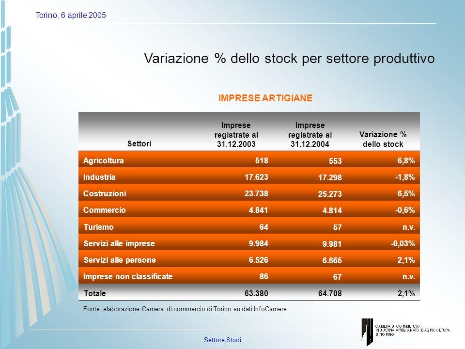 Settore Studi Torino, 6 aprile 2005 Imprese registrate al 31.12.2004 e variazioni nel 2004 per forma giuridica Imprese registrate al 31.12.2004 % sul totale variazione % 2003 - 2004 Ditte individuali120.07353,2%1,9% Società di persone69.18430,6%0,3% Società di capitali31.95714,2%3,9% Altre forme4.5642%0,9% Totale225.778100%1,6% Fonte: elaborazione Camera di commercio di Torino su dati InfoCamere