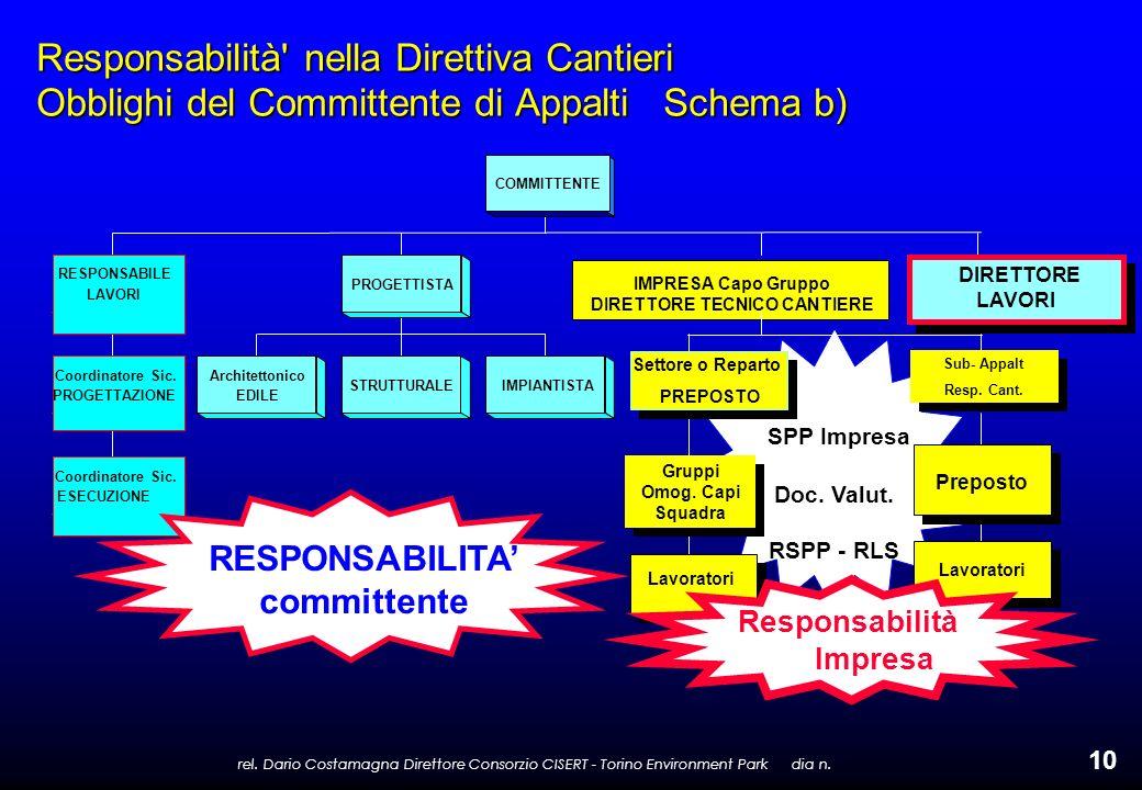 rel. Dario Costamagna Direttore Consorzio CISERT - Torino Environment Park dia n. 10 IMPRESA Capo Gruppo DIRETTORE TECNICO CANTIERE SPP Impresa Doc. V