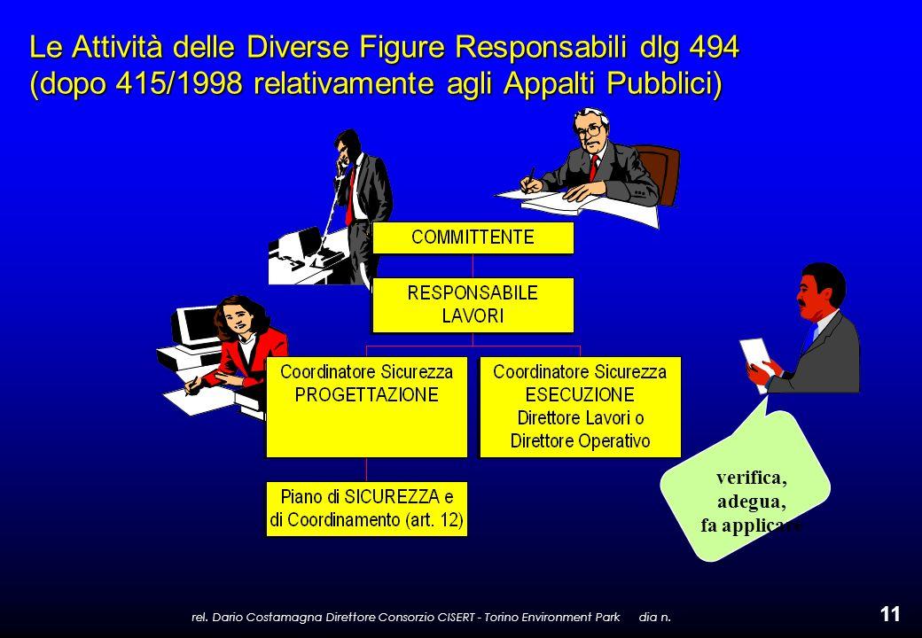 rel. Dario Costamagna Direttore Consorzio CISERT - Torino Environment Park dia n. 11 Le Attività delle Diverse Figure Responsabili dlg 494 (dopo 415/1