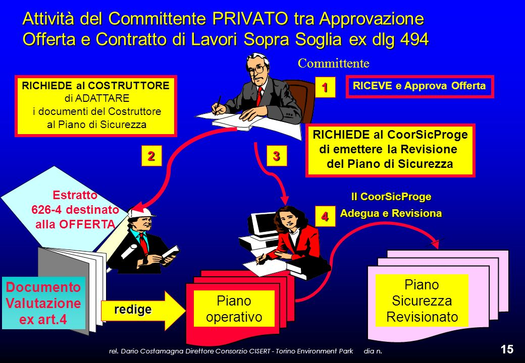 rel. Dario Costamagna Direttore Consorzio CISERT - Torino Environment Park dia n. 15 Attività del Committente PRIVATO tra Approvazione Offerta e Contr