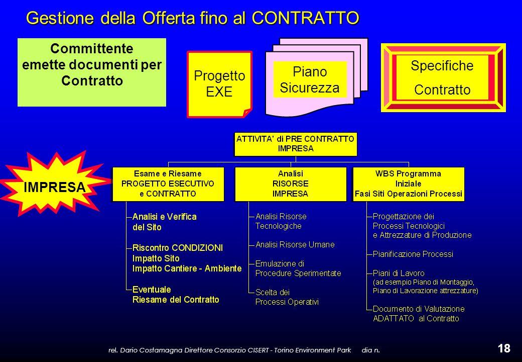 rel. Dario Costamagna Direttore Consorzio CISERT - Torino Environment Park dia n. 18 Gestione della Offerta fino al CONTRATTO Committente emette docum