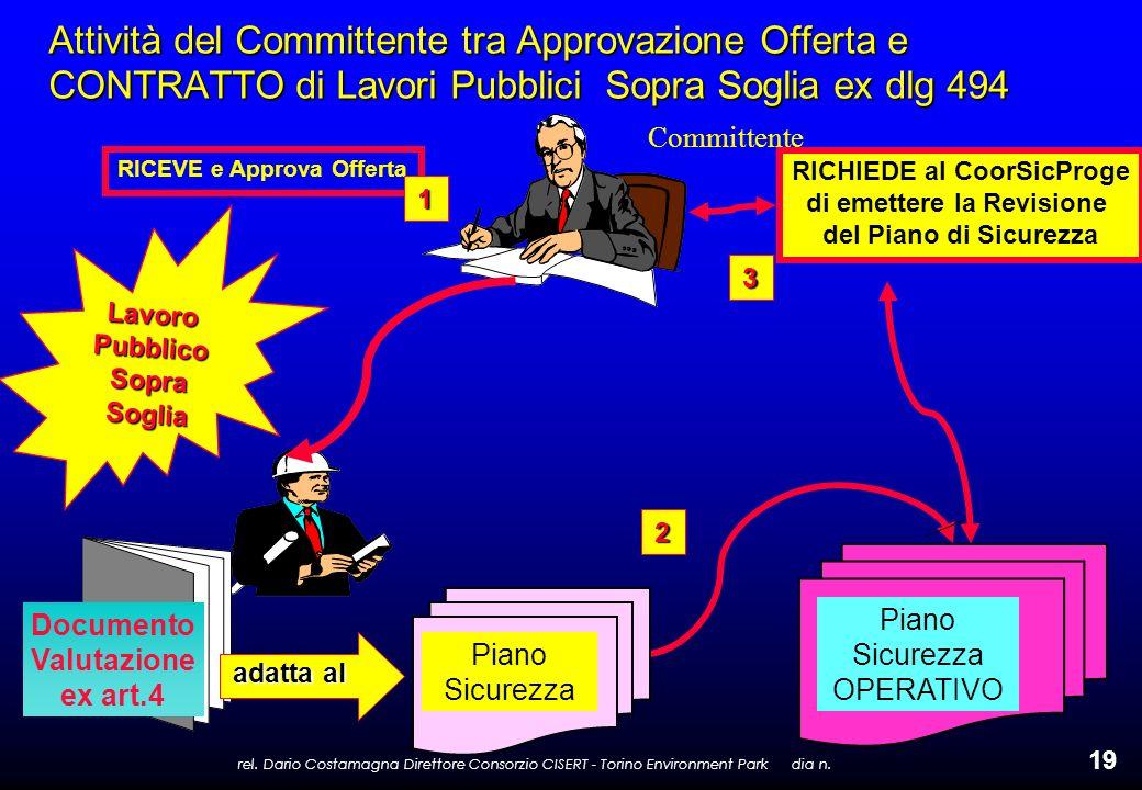 rel. Dario Costamagna Direttore Consorzio CISERT - Torino Environment Park dia n. 19 Attività del Committente tra Approvazione Offerta e CONTRATTO di