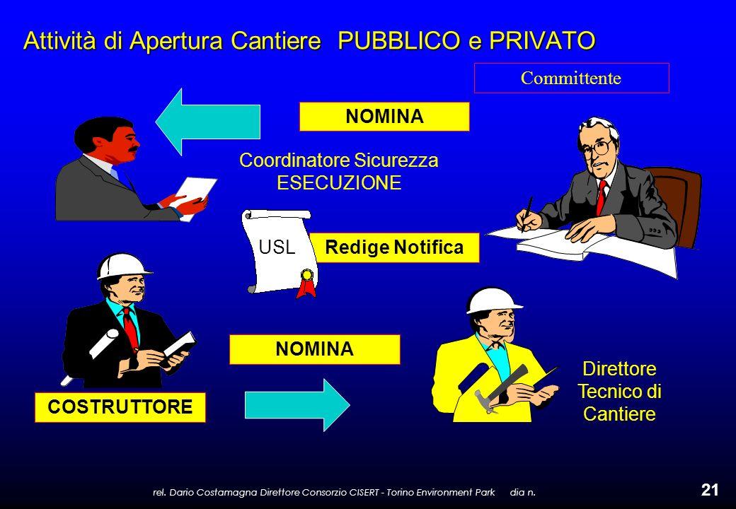 rel. Dario Costamagna Direttore Consorzio CISERT - Torino Environment Park dia n. 21 Attività di Apertura Cantiere PUBBLICO e PRIVATO COSTRUTTORE NOMI