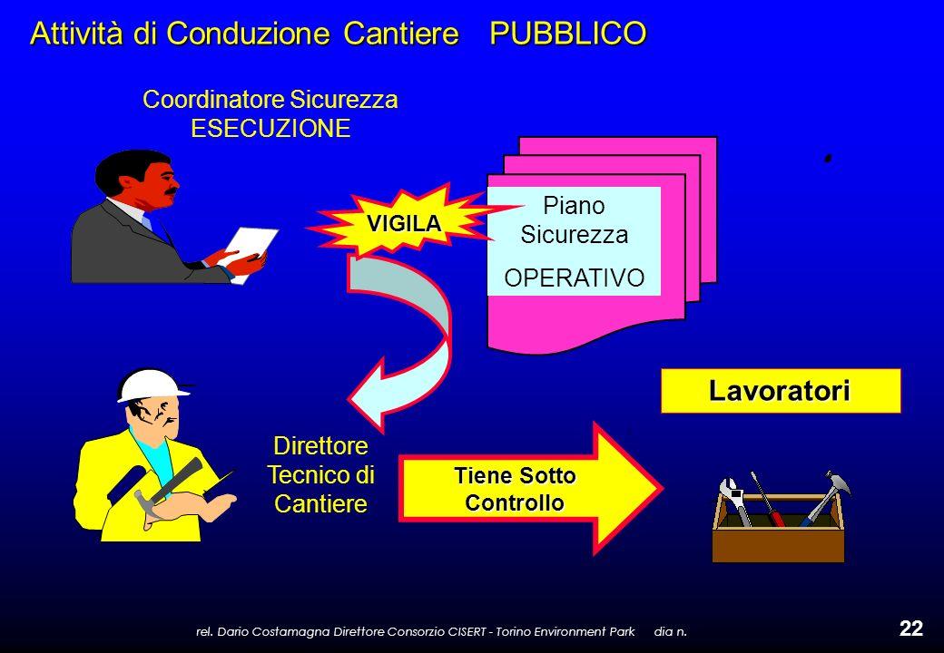 rel. Dario Costamagna Direttore Consorzio CISERT - Torino Environment Park dia n. 22 Attività di Conduzione Cantiere PUBBLICO Coordinatore Sicurezza E