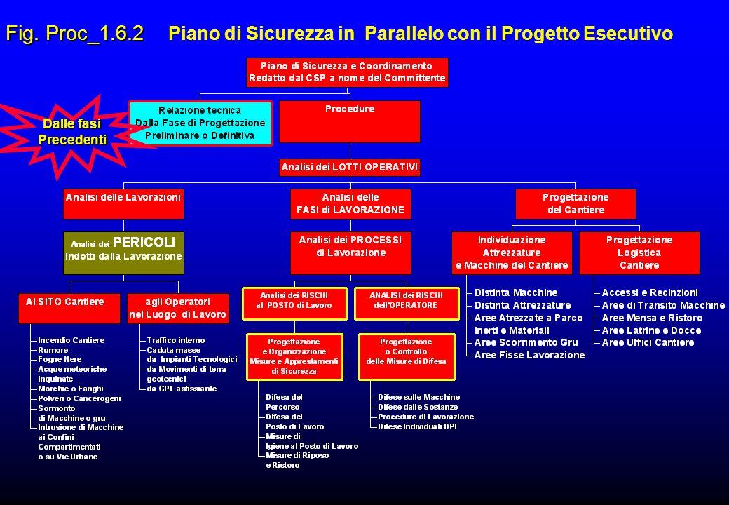 Fig. Proc_1.6.2 Fig. Proc_1.6.2 Piano di Sicurezza in Parallelo con il Progetto Esecutivo Dalle fasi Precedenti