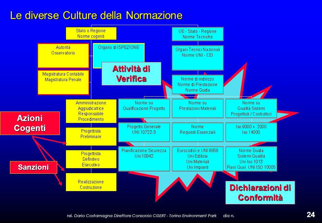 rel. Dario Costamagna Direttore Consorzio CISERT - Torino Environment Park dia n. 24 Le diverse Culture della Normazione Azioni Cogenti Dichiarazioni