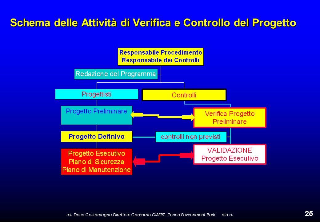 rel. Dario Costamagna Direttore Consorzio CISERT - Torino Environment Park dia n. 25 Schema delle Attività di Verifica e Controllo del Progetto