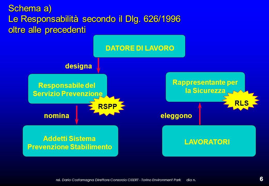 rel. Dario Costamagna Direttore Consorzio CISERT - Torino Environment Park dia n. 6 Schema a) Le Responsabilità secondo il Dlg. 626/1996 oltre alle pr