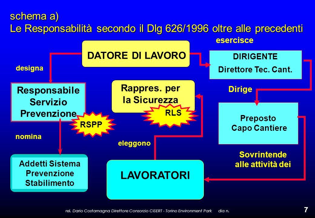 rel. Dario Costamagna Direttore Consorzio CISERT - Torino Environment Park dia n. 7 schema a) Le Responsabilità secondo il Dlg 626/1996 oltre alle pre