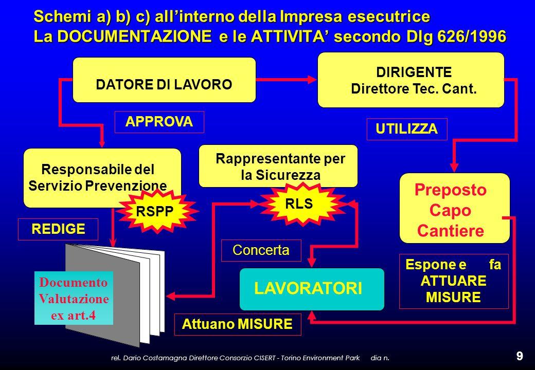 rel. Dario Costamagna Direttore Consorzio CISERT - Torino Environment Park dia n. 9 Schemi a) b) c) allinterno della Impresa esecutrice La DOCUMENTAZI