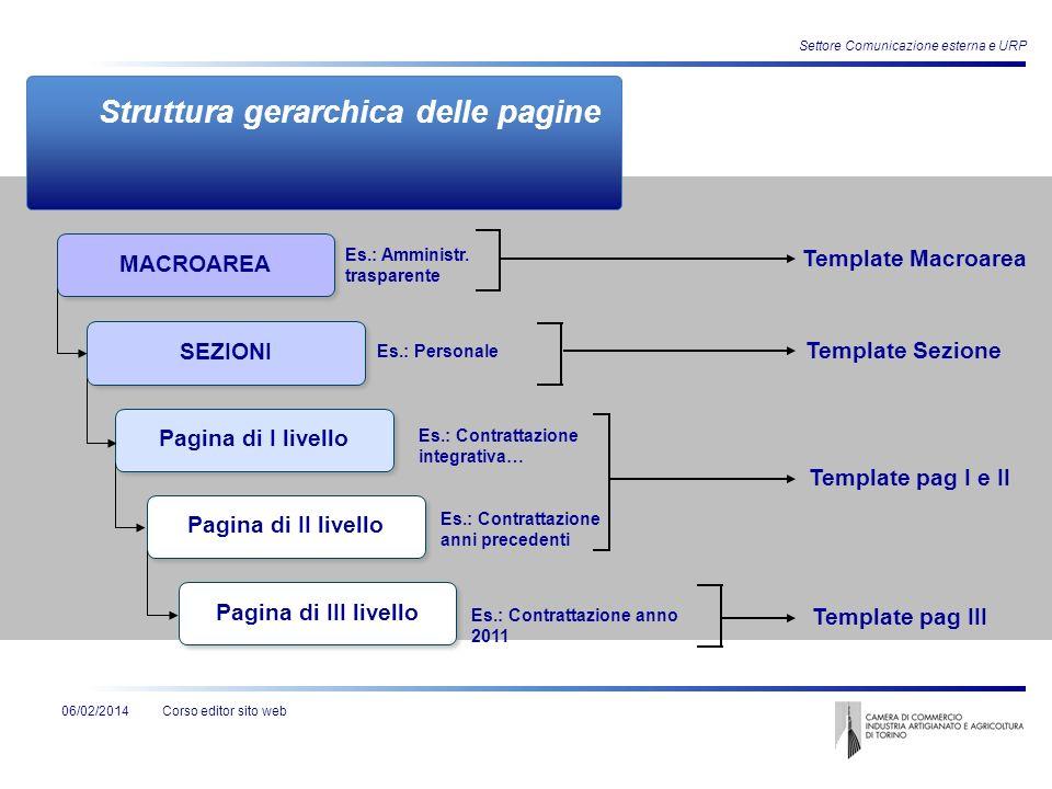 Corso editor sito web06/02/2014 Settore Comunicazione esterna e URP Struttura gerarchica delle pagine MACROAREA SEZIONI Pagina di I livello Pagina di