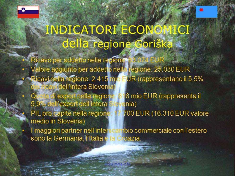 www.mrra.info Ricavo per addetto nella regione: 83.074 EUR Valore aggiunto per addetto nella regione: 25.030 EUR Ricavi nella regione: 2.415 mio EUR (rappresentano il 5,5% dei ricavi dellintera Slovenia) Quota di export nella regione: 816 mio EUR (rappresenta il 5,9% dellexport dellintera Slovenia) PIL pro capite nella regione: 17.700 EUR (16.310 EUR valore medio in Slovenia) I maggiori partner nellinterscambio commerciale con lestero sono la Germania, lItalia e la Croazia.