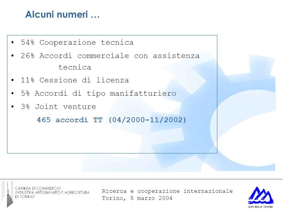 Ricerca e cooperazione internazionale Torino, 5 marzo 2004 54% Cooperazione tecnica 26% Accordi commerciale con assistenza tecnica 11% Cessione di licenza 5% Accordi di tipo manifatturiero 3% Joint venture 465 accordi TT (04/2000-11/2002) Alcuni numeri …