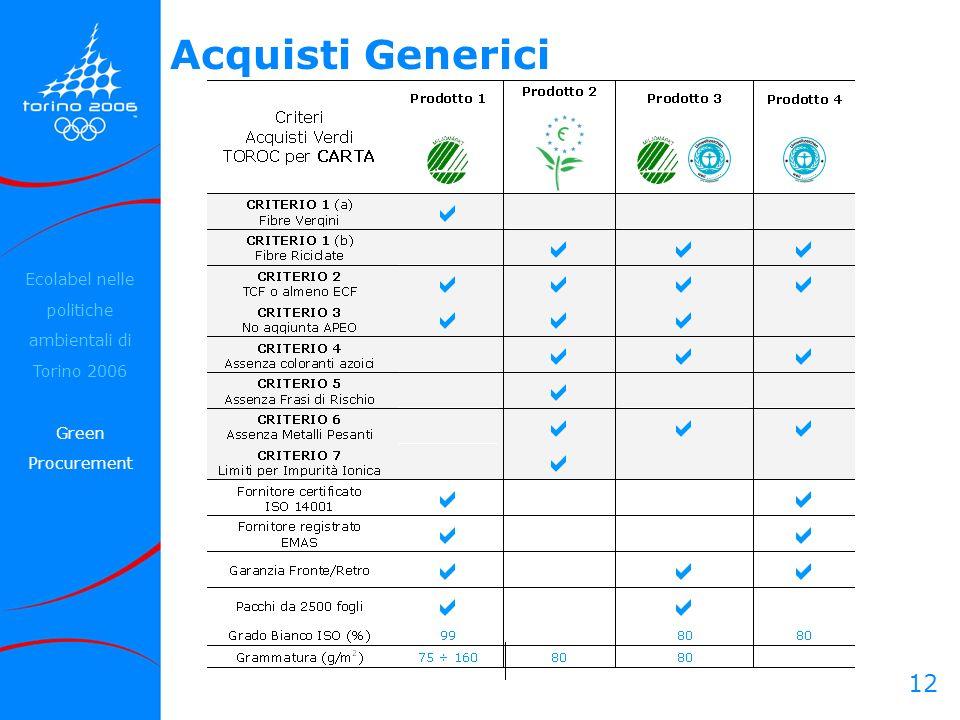 12 Acquisti Generici Ecolabel nelle politiche ambientali di Torino 2006 Green Procurement