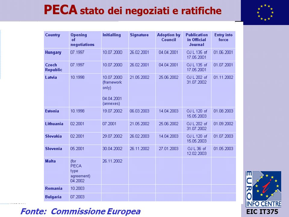 10 EIC IT375 PECA stato dei negoziati e ratifiche Fonte: Commissione Europea