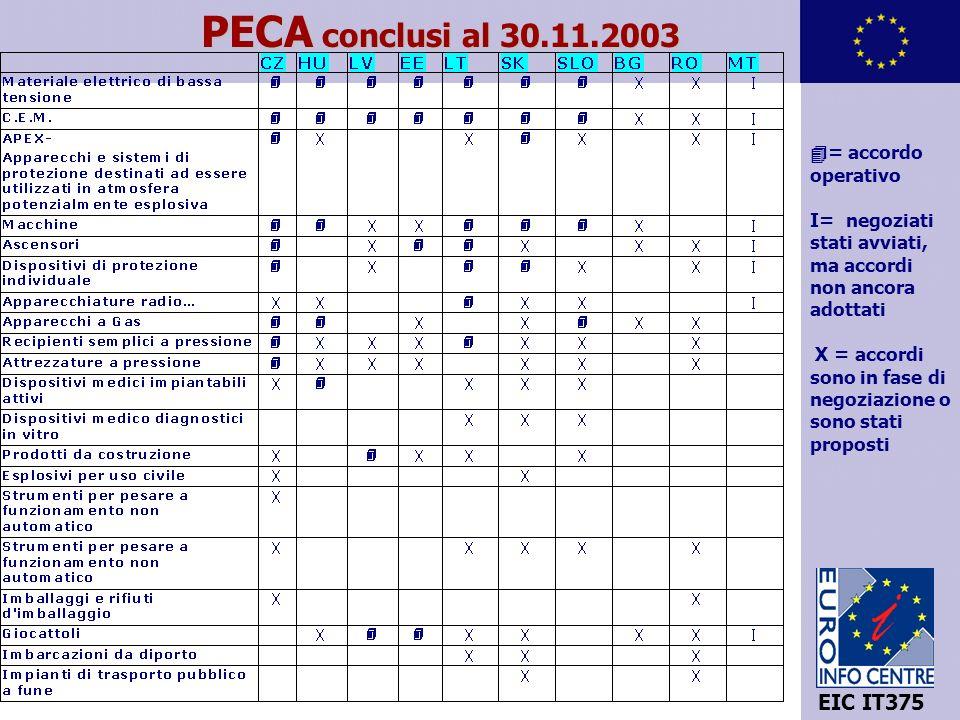 9 EIC IT375 PECA conclusi al 30.11.2003 = accordo operativo I= negoziati stati avviati, ma accordi non ancora adottati X = accordi sono in fase di negoziazione o sono stati proposti