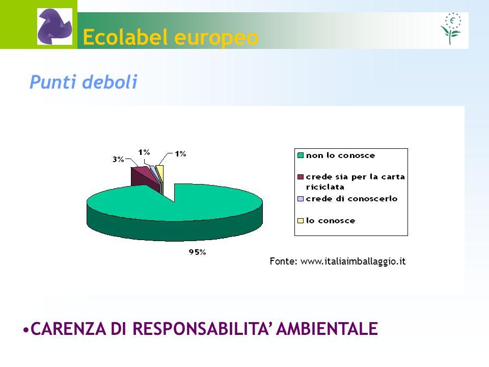 Ecolabel europeo POCA VISIBILITA CONFUSIONE CON ALTRI MARCHI Punti deboli VARIABILITA DELLE OPINIONI SCIENTIFICHE EVOLUZIONE DELLA DOMANDA E DELLA REGOLAMENTAZIONE NORMATIVA CARENZA DI RESPONSABILITA AMBIENTALE Fonte: www.italiaimballaggio.it