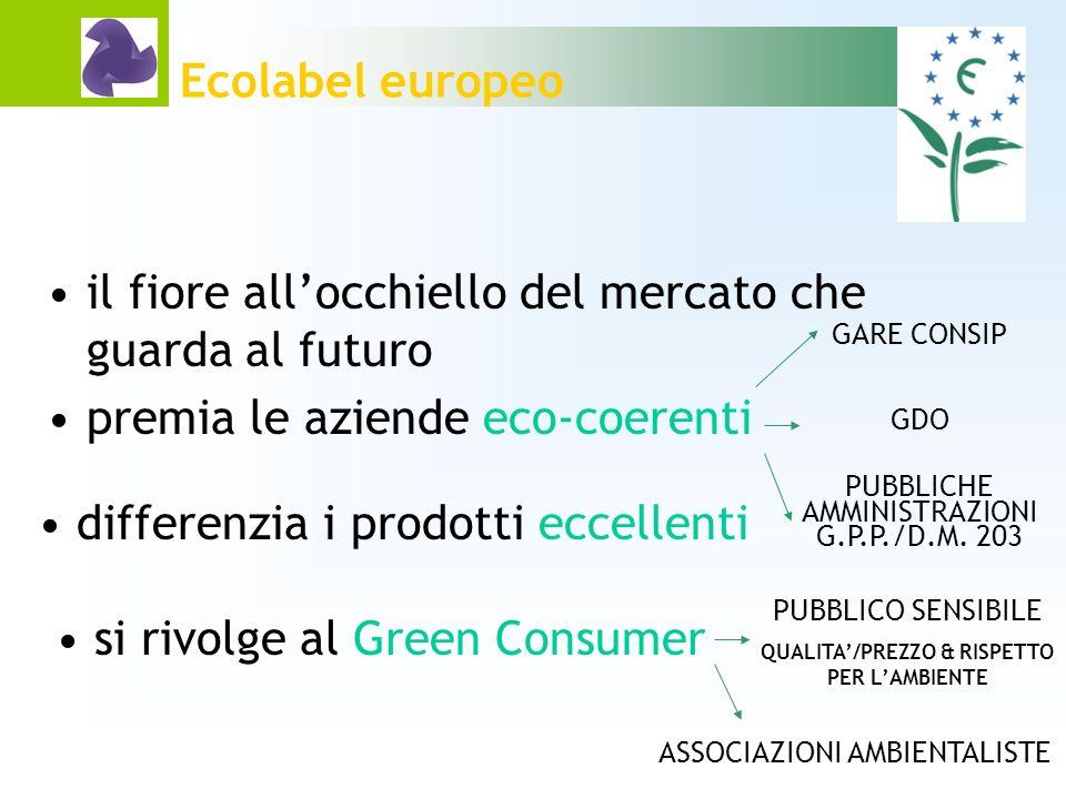 Ecolabel europeo ITER DI CERTIFICAZIONE - I fase raccolta dati COMPLESSITA DEI CALCOLI RISTRETTEZZA DEI LIMITI/selettivi ONERE FORNITORI SCARSITA LABORATORI ACCREDITATI
