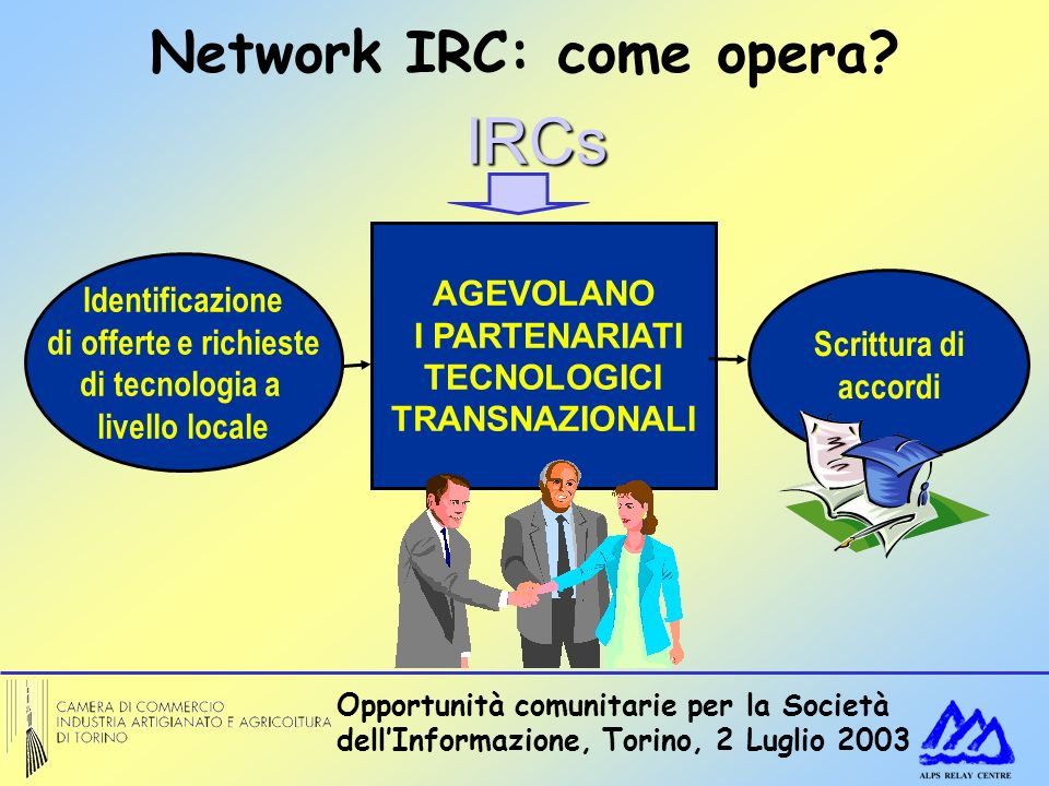 Opportunità comunitarie per la Società dellInformazione, Torino, 2 Luglio 2003 Network IRC: come opera? Identificazione di offerte e richieste di tecn