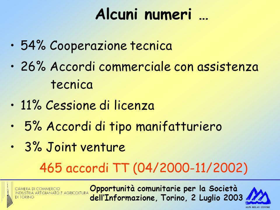 Opportunità comunitarie per la Società dellInformazione, Torino, 2 Luglio 2003 54% Cooperazione tecnica 26% Accordi commerciale con assistenza tecnica 11% Cessione di licenza 5% Accordi di tipo manifatturiero 3% Joint venture 465 accordi TT (04/2000-11/2002) Alcuni numeri …
