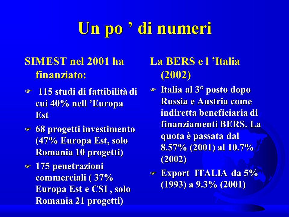 Un po di numeri SIMEST nel 2001 ha finanziato: 115 studi di fattibilità di cui 40% nell Europa Est F 115 studi di fattibilità di cui 40% nell Europa Est F 68 progetti investimento (47% Europa Est, solo Romania 10 progetti) F 175 penetrazioni commerciali ( 37% Europa Est e CSI, solo Romania 21 progetti) La BERS e l Italia (2002) F Italia al 3° posto dopo Russia e Austria come indiretta beneficiaria di finanziamenti BERS.
