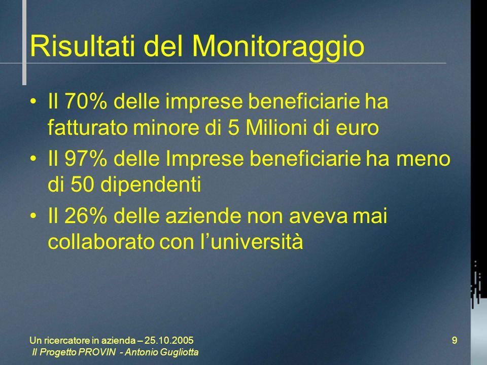 Un ricercatore in azienda – 25.10.2005 Il Progetto PROVIN - Antonio Gugliotta 9 Risultati del Monitoraggio Il 70% delle imprese beneficiarie ha fatturato minore di 5 Milioni di euro Il 97% delle Imprese beneficiarie ha meno di 50 dipendenti Il 26% delle aziende non aveva mai collaborato con luniversità