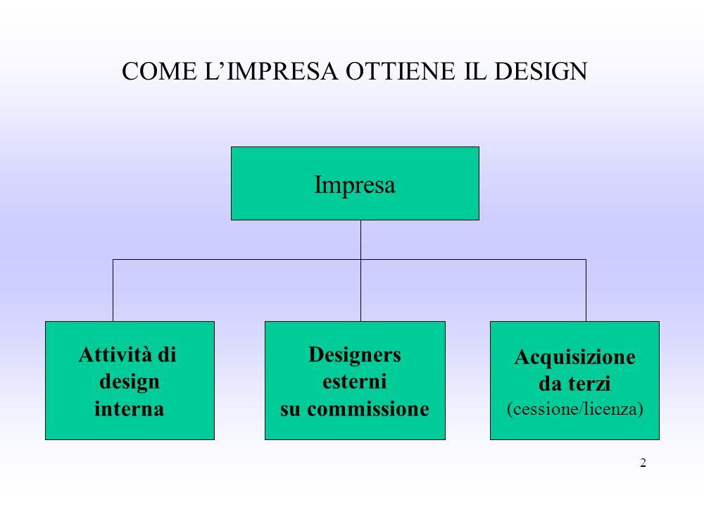 1 VALORIZZARE IL LICENSING CON IL DESIGN